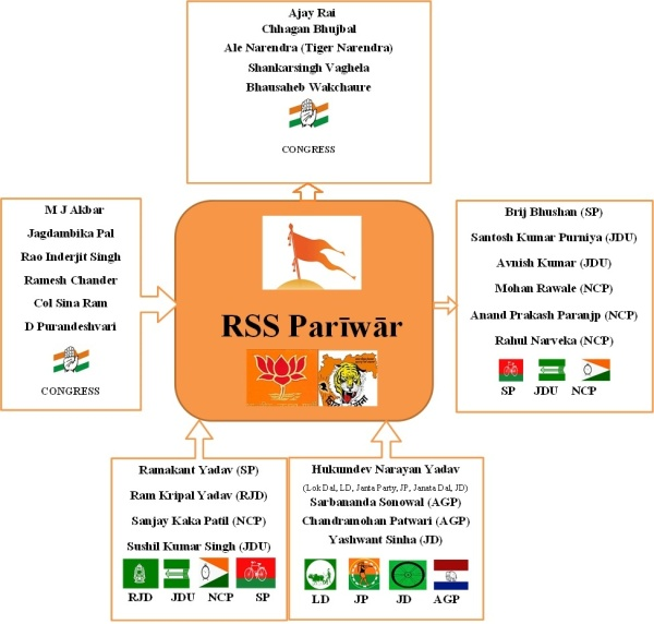 Flow Between RSSnSecular Parties-irfan