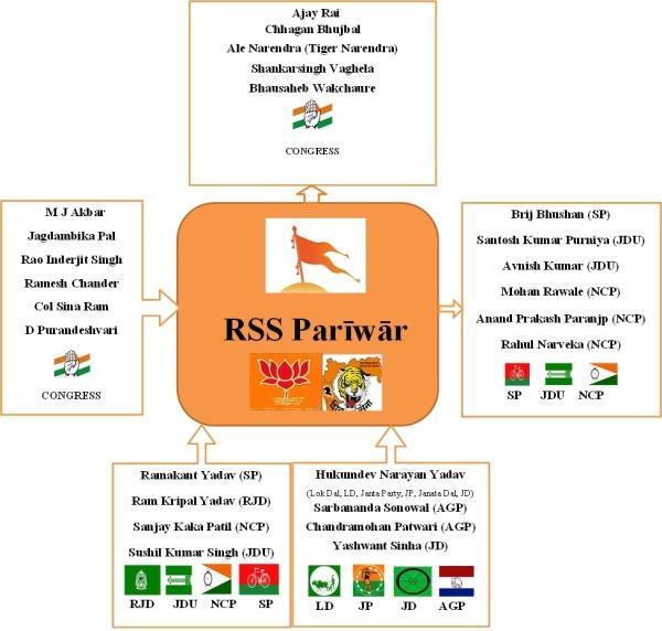 Flow Between RSSnSecular Parties-irfan