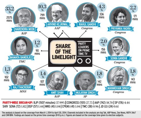 Share of prime time coverage, Image courtesy The Hindu