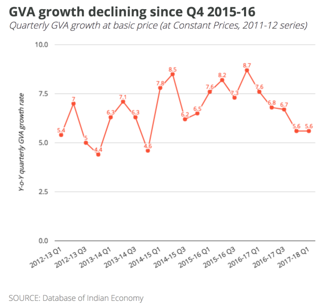 1-GVA-growth