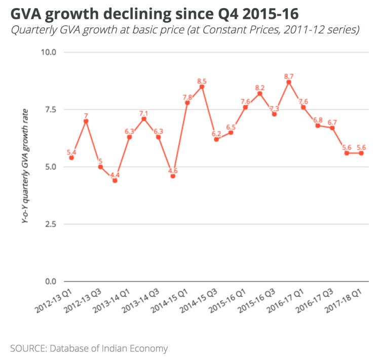 1-GVA-growth