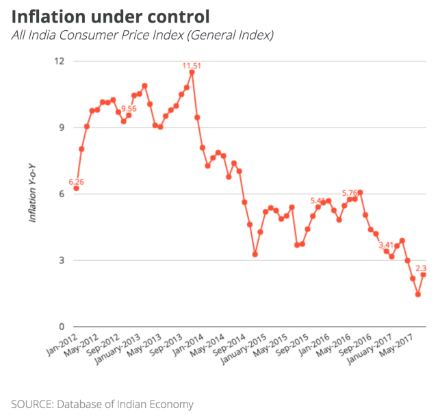 1-inflation-cpi